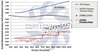 دادههای دقت ابعادی در محصولاتی با قطرهای بین 8 تا 120 میلیمتر